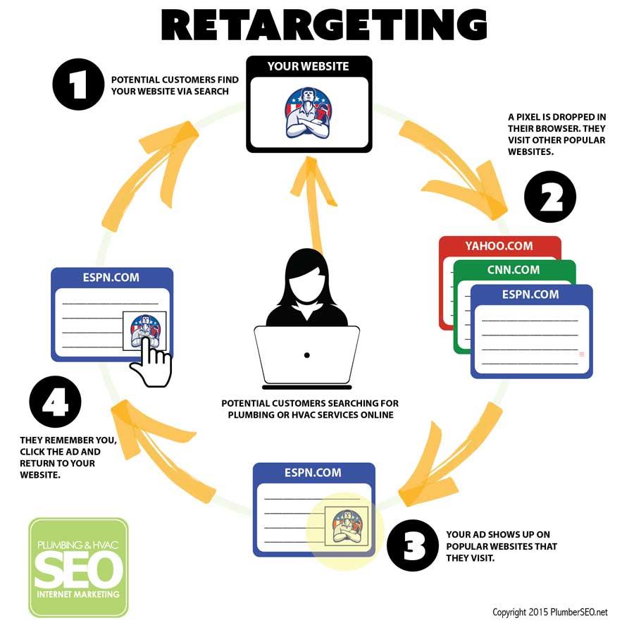 Remarketing y retargeting: este anuncio me persigue