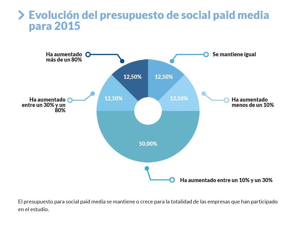 Informe Social Paid Media en España (AD)